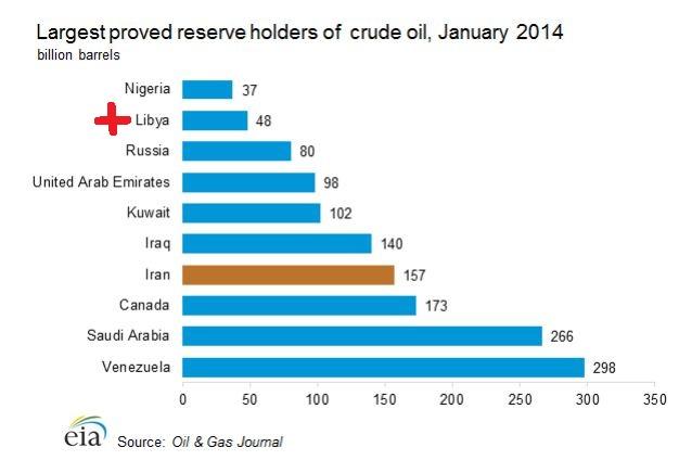 Πλουσιότερες Χώρες σε Αποθέματα Πετρελαίου (1η η Βενεζουέλα)