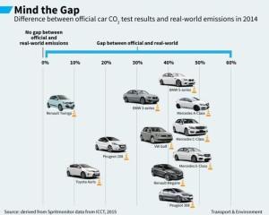 ecart-croissant-entre-mesures-de-consommation-et-realite-selon-plusieurs-modeles-de-voiture-en-2014_5428065