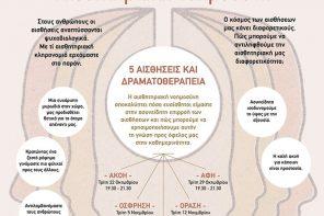 Αισθητηριακή νοημοσύνη, Πέντε Αισθήσεις και Δραματοθεραπεία